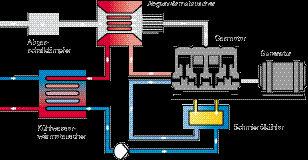BHKW Kraftwärme Kopplung Mirco-KWK