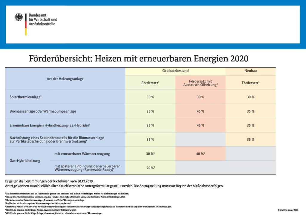 Quelle: Bundesamt für Wirtschaft und Ausfuhrkontrolle